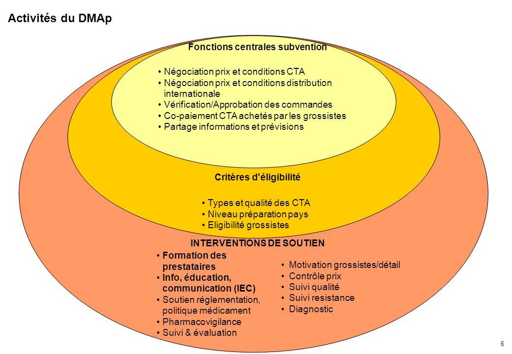 5 Objectifs et principes Objectif: utilisation accrue d'CTA Promouvoir l'utilisation des CTA et chasser les mono-thérapies et médicaments inefficaces