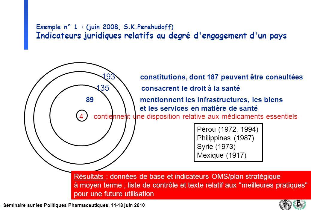 Séminaire sur les Politiques Pharmaceutiques, 14-18 juin 2010 Exemple n° 1 : (juin 2008, S.K.Perehudoff) Indicateurs juridiques relatifs au degré d'en