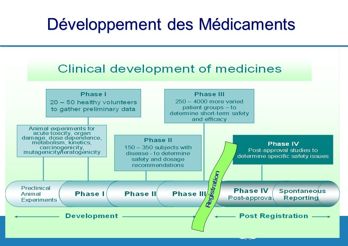 Séminaire sur les Politiques Pharmaceutiques Nationales, 20-24 avril 2009 10 | Développement des Médicaments