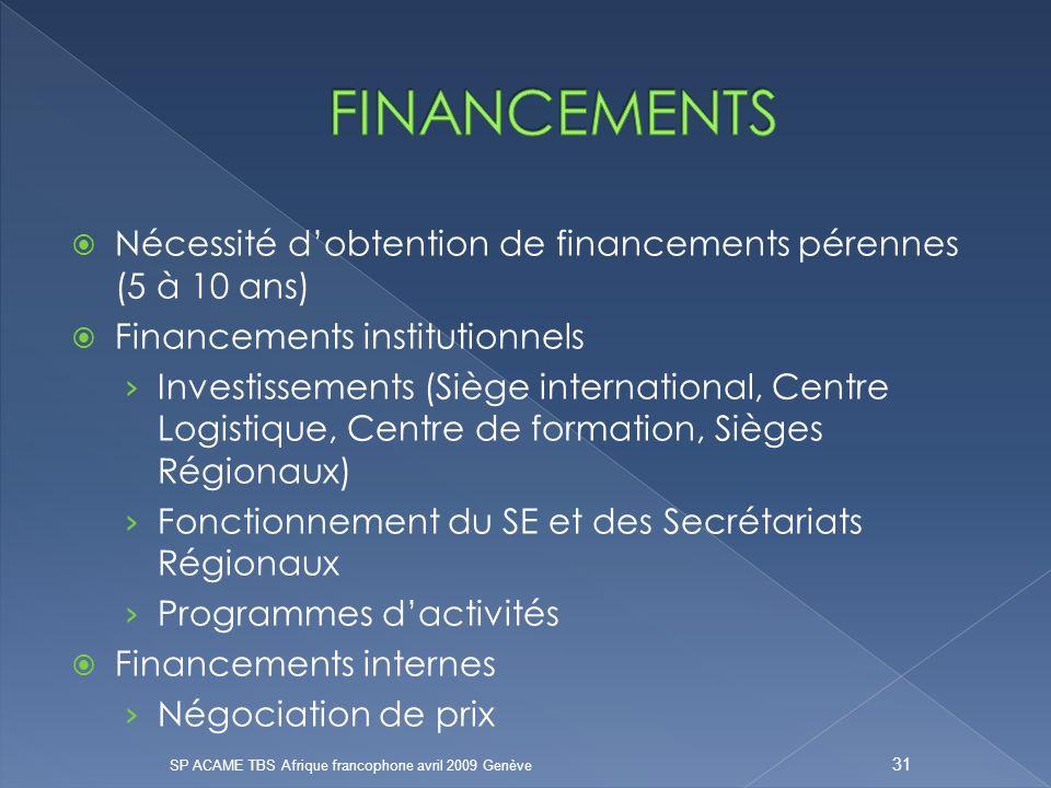 Nécessité dobtention de financements pérennes (5 à 10 ans) Financements institutionnels Investissements (Siège international, Centre Logistique, Centre de formation, Sièges Régionaux) Fonctionnement du SE et des Secrétariats Régionaux Programmes dactivités Financements internes Négociation de prix SP ACAME TBS Afrique francophone avril 2009 Genève 31