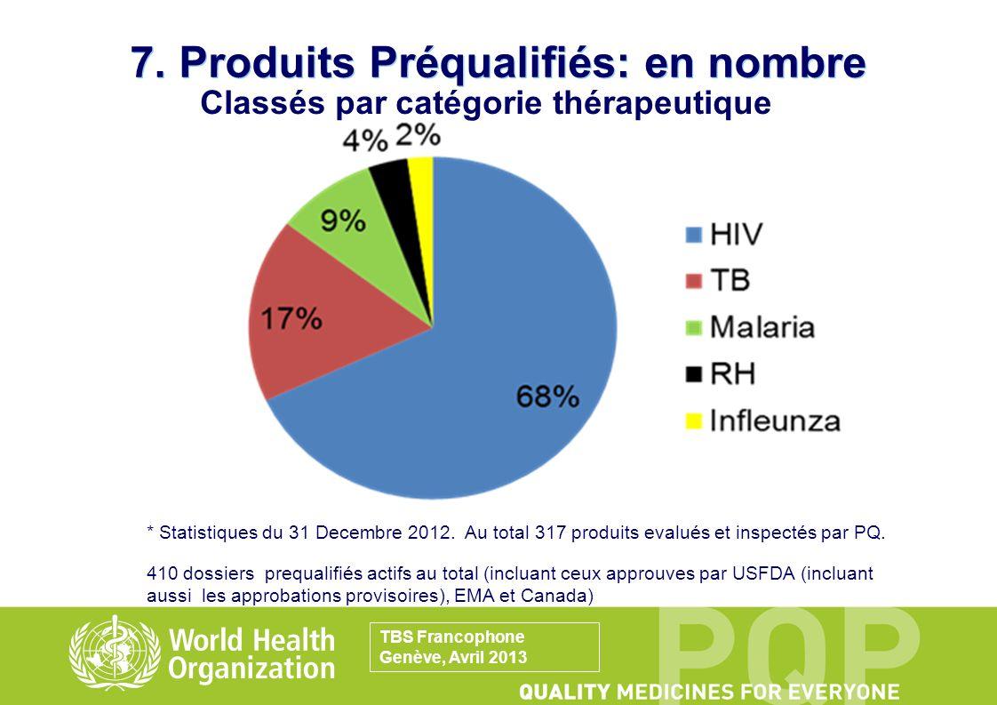 Classés par catégorie thérapeutique 7. Produits Préqualifiés: en nombre * Statistiques du 31 Decembre 2012. Au total 317 produits evalués et inspectés