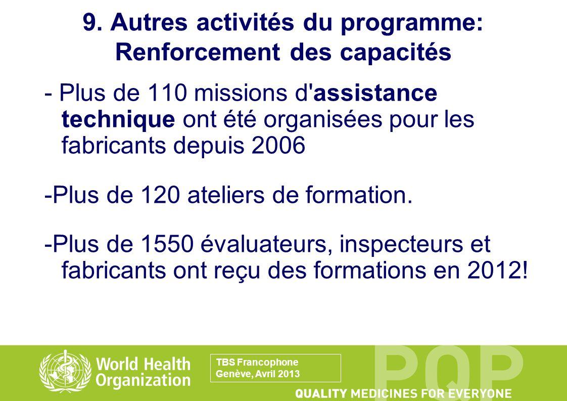 - Plus de 110 missions d'assistance technique ont été organisées pour les fabricants depuis 2006 -Plus de 120 ateliers de formation. -Plus de 1550 éva