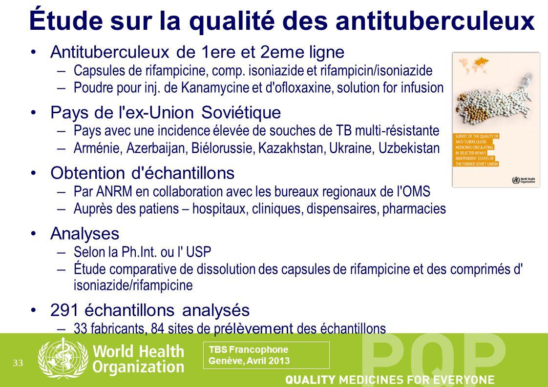 33 Étude sur la qualité des antituberculeux Antituberculeux de 1ere et 2eme ligne – Capsules de rifampicine, comp. isoniazide et rifampicin/isoniazide