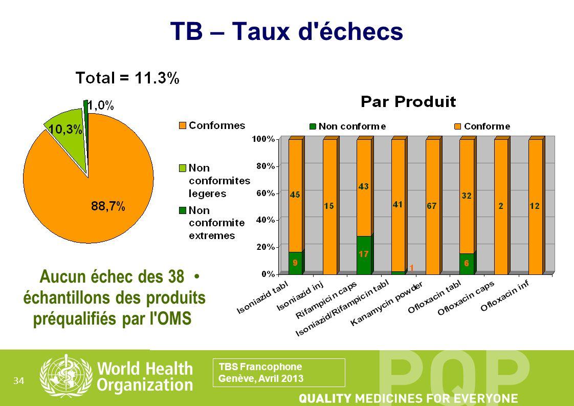 34 TB – Taux d'échecs Aucun échec des 38 échantillons des produits préqualifiés par l'OMS TBS Francophone Genève, Avril 2013