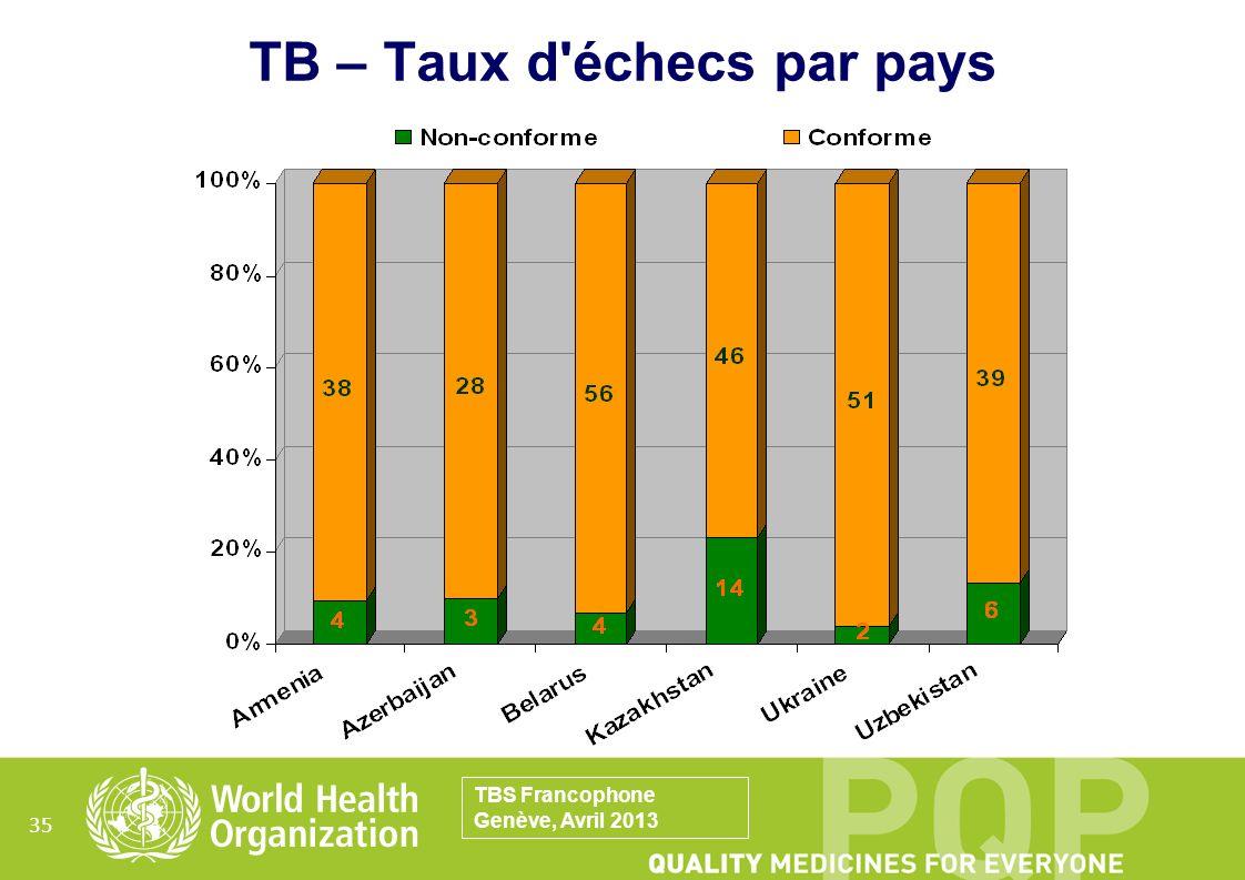 35 TB – Taux d'échecs par pays TBS Francophone Genève, Avril 2013