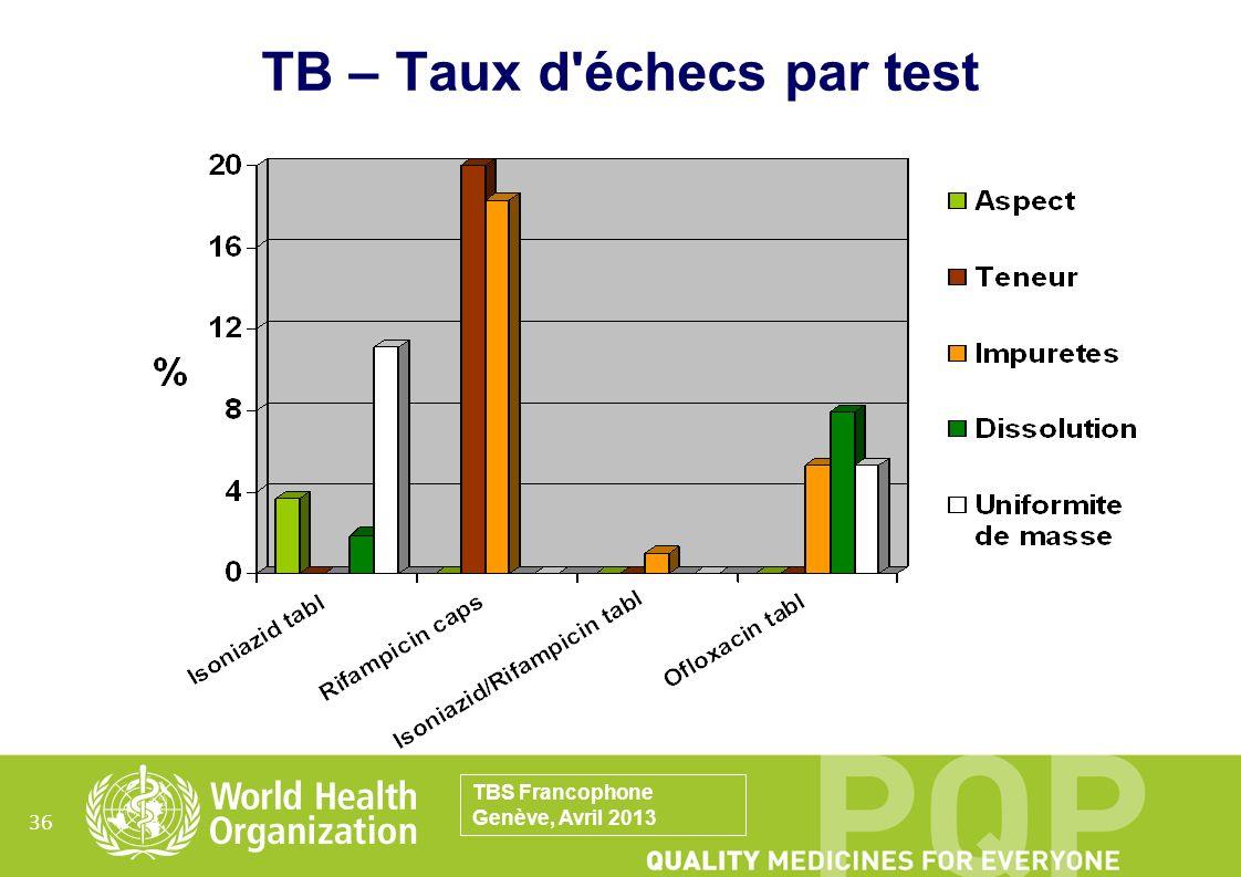 36 TB – Taux d'échecs par test TBS Francophone Genève, Avril 2013