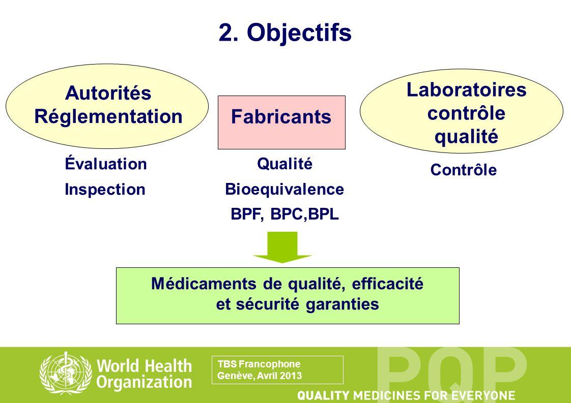 2. Objectifs Médicaments de qualité, efficacité et sécurité garanties Autorités Réglementation Fabricants Laboratoires contrôle qualité Évaluation Ins