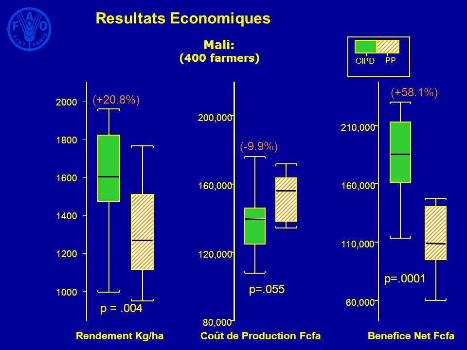 Mali: (400 farmers) 1000 1200 1400 1600 1800 2000 Rendement Kg/ha p =.004 (+20.8%) 80,000 120,000 160,000 200,000 Coût de Production Fcfa p=.055 (-9.9