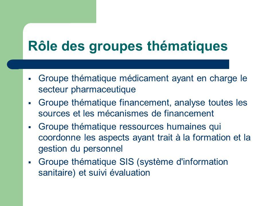 Rôle des groupes thématiques Groupe thématique médicament ayant en charge le secteur pharmaceutique Groupe thématique financement, analyse toutes les