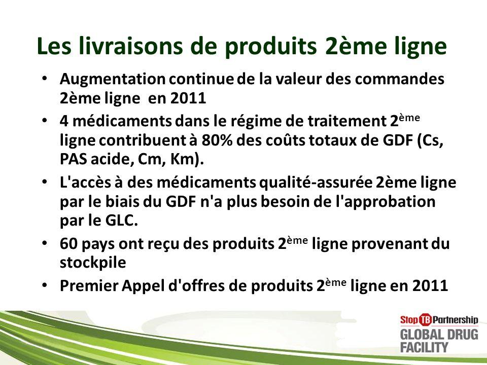 Les livraisons de produits 2ème ligne Augmentation continue de la valeur des commandes 2ème ligne en 2011 4 médicaments dans le régime de traitement 2 ème ligne contribuent à 80% des coûts totaux de GDF (Cs, PAS acide, Cm, Km).