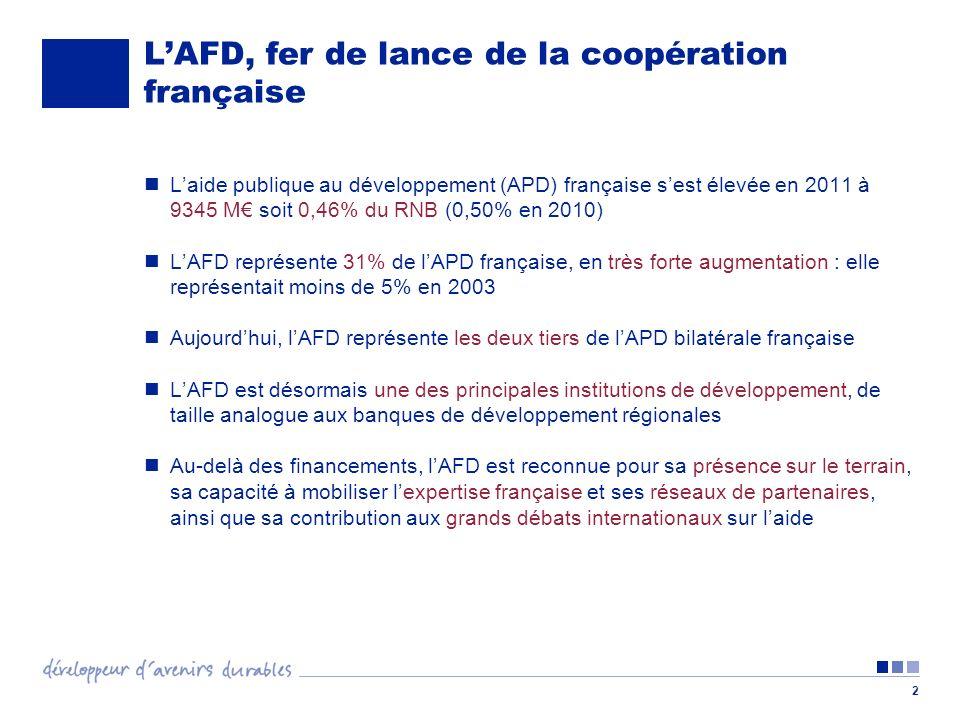 2 LAFD, fer de lance de la coopération française Laide publique au développement (APD) française sest élevée en 2011 à 9345 M soit 0,46% du RNB (0,50%