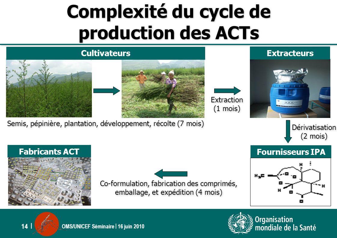 OMS/UNICEF Séminaire | 16 juin 2010 14 | Complexité du cycle de production des ACTs Semis, pépinière, plantation, développement, récolte (7 mois) Extr