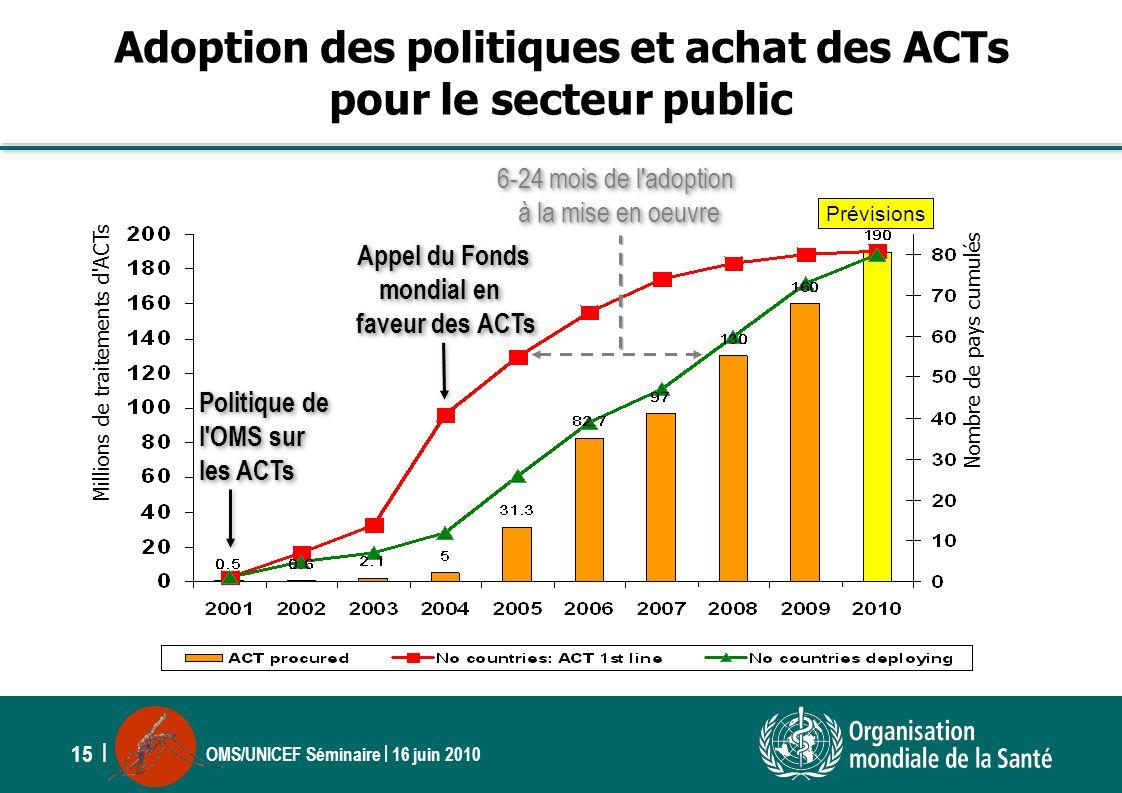 OMS/UNICEF Séminaire | 16 juin 2010 15 | 6-24 mois de l'adoption à la mise en oeuvre 6-24 mois de l'adoption à la mise en oeuvre Millions de traitemen