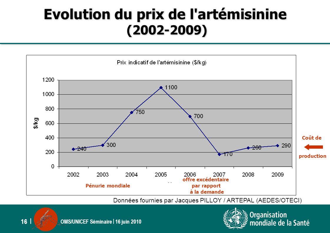 OMS/UNICEF Séminaire | 16 juin 2010 16 | Evolution du prix de l'artémisinine (2002-2009) Données fournies par Jacques PILLOY / ARTEPAL (AEDES/OTECI) P