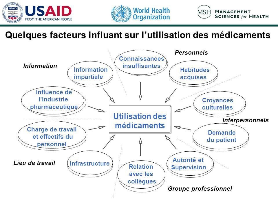 Quelques facteurs influant sur lutilisation des médicaments Utilisation des médicaments Croyances culturelles Connaissances insuffisantes Information