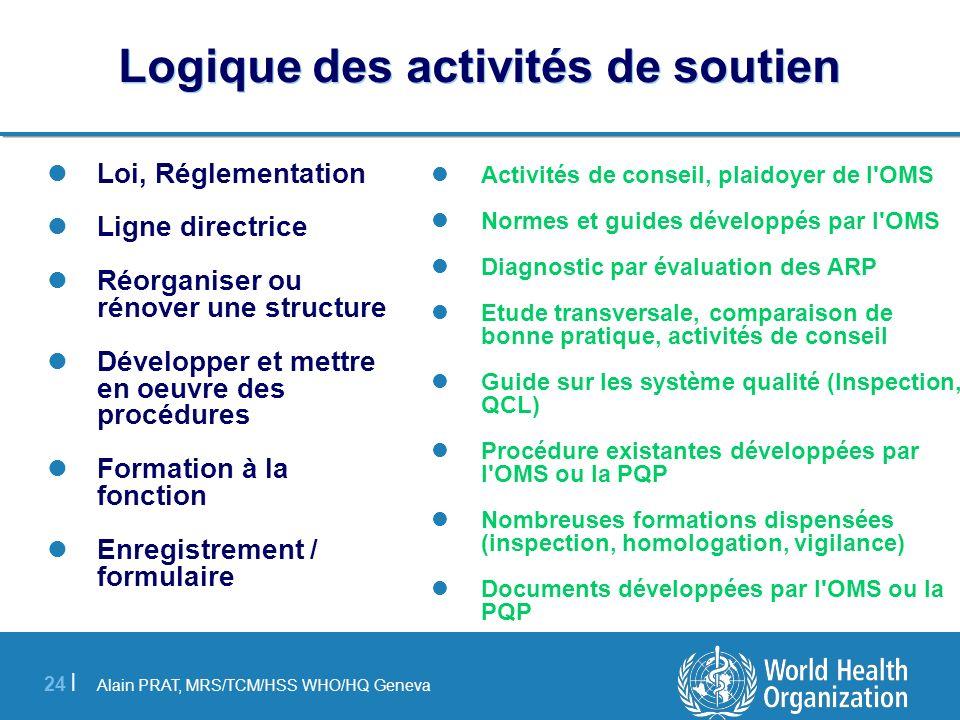 Alain PRAT, MRS/TCM/HSS WHO/HQ Geneva 24 | Logique des activités de soutien Loi, Réglementation Ligne directrice Réorganiser ou rénover une structure