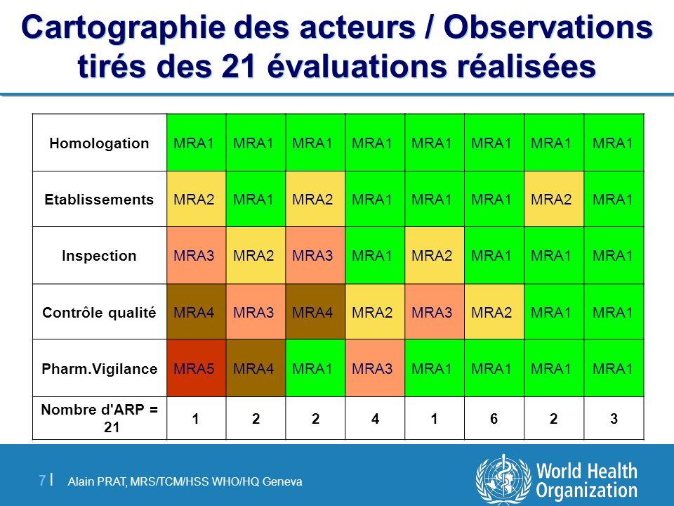 Alain PRAT, MRS/TCM/HSS WHO/HQ Geneva 7 |7 | Cartographie des acteurs / Observations tirés des 21 évaluations réalisées MRA1 Homologation MRA1MRA2MRA1
