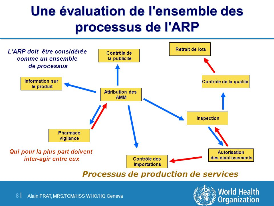 Alain PRAT, MRS/TCM/HSS WHO/HQ Geneva 8 |8 | Une évaluation de l'ensemble des processus de l'ARP Attribution des AMM Inspection Information sur le pro
