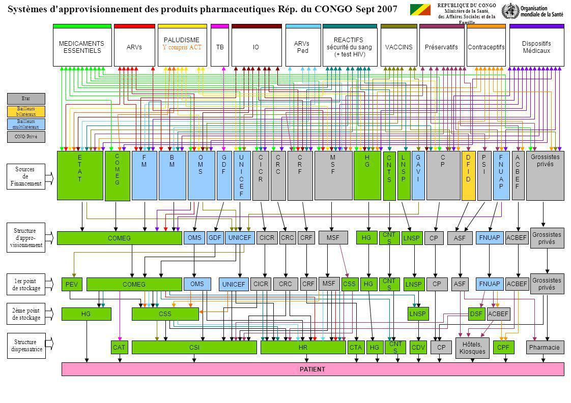 Sources de Financement Structure d'appro- visionnement 1er point de stockage 2ème point de stockage ETATETAT BMBM FMFM COMEGCOMEG Systèmes d'approvisi