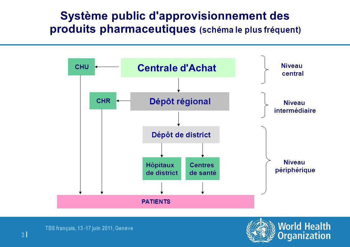 TBS français, 13 -17 juin 2011, Genève 3 | Système public d'approvisionnement des produits pharmaceutiques (schéma le plus fréquent) Centrale d'Achat