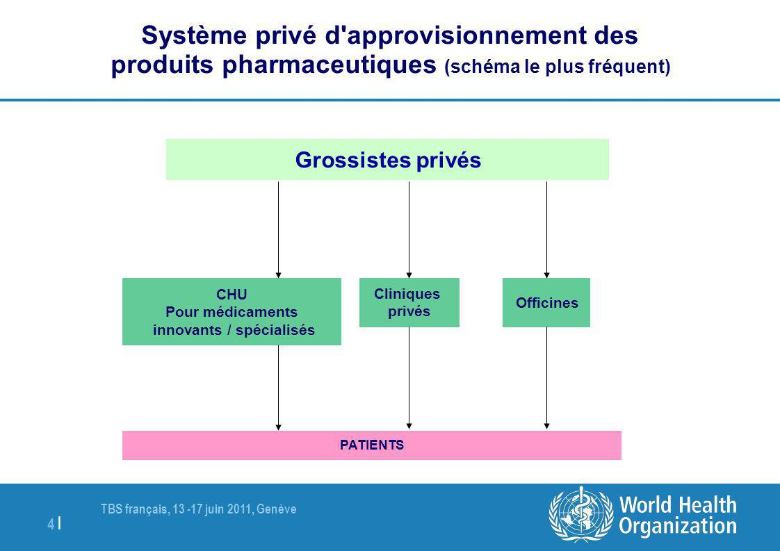 TBS français, 13 -17 juin 2011, Genève 4 | Système privé d'approvisionnement des produits pharmaceutiques (schéma le plus fréquent) Grossistes privés