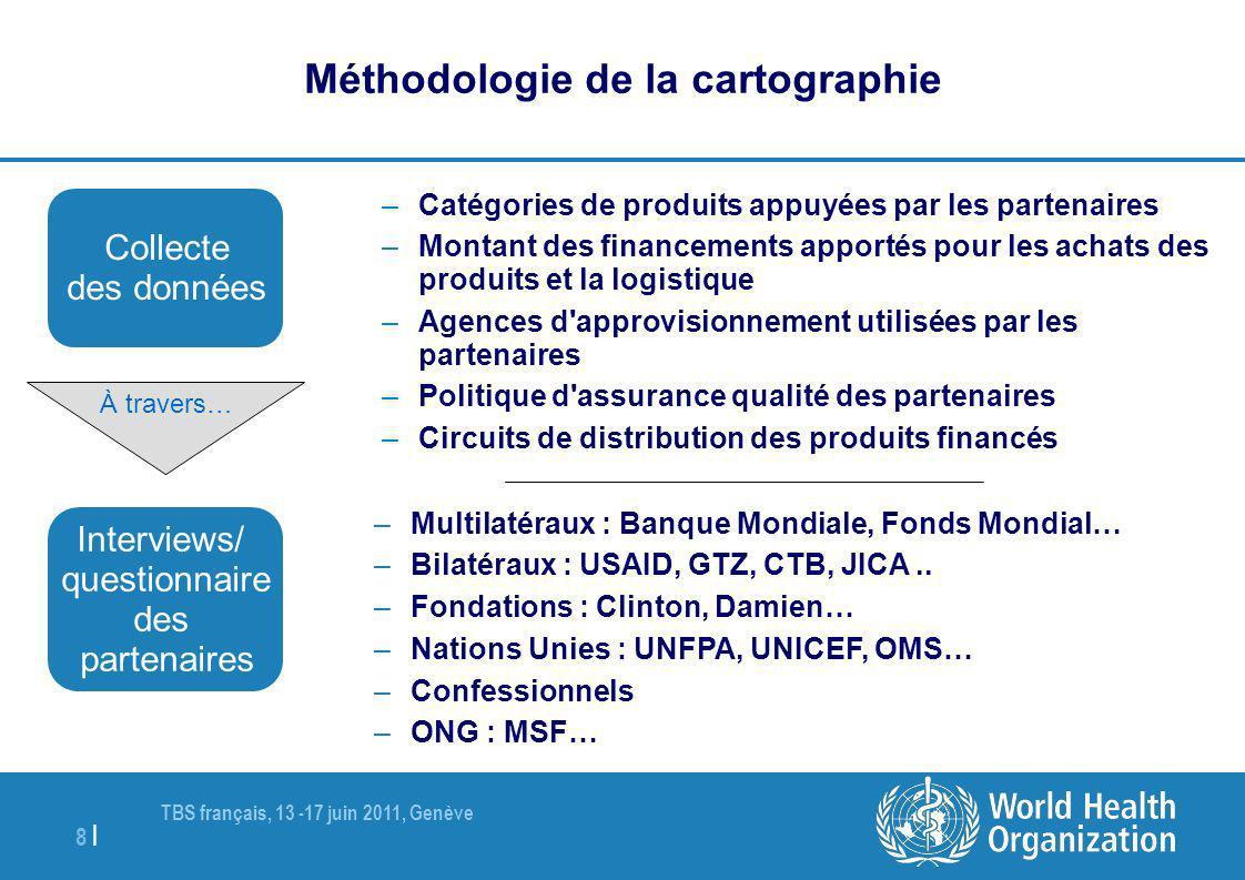 TBS français, 13 -17 juin 2011, Genève 8 | Méthodologie de la cartographie –Catégories de produits appuyées par les partenaires –Montant des financeme