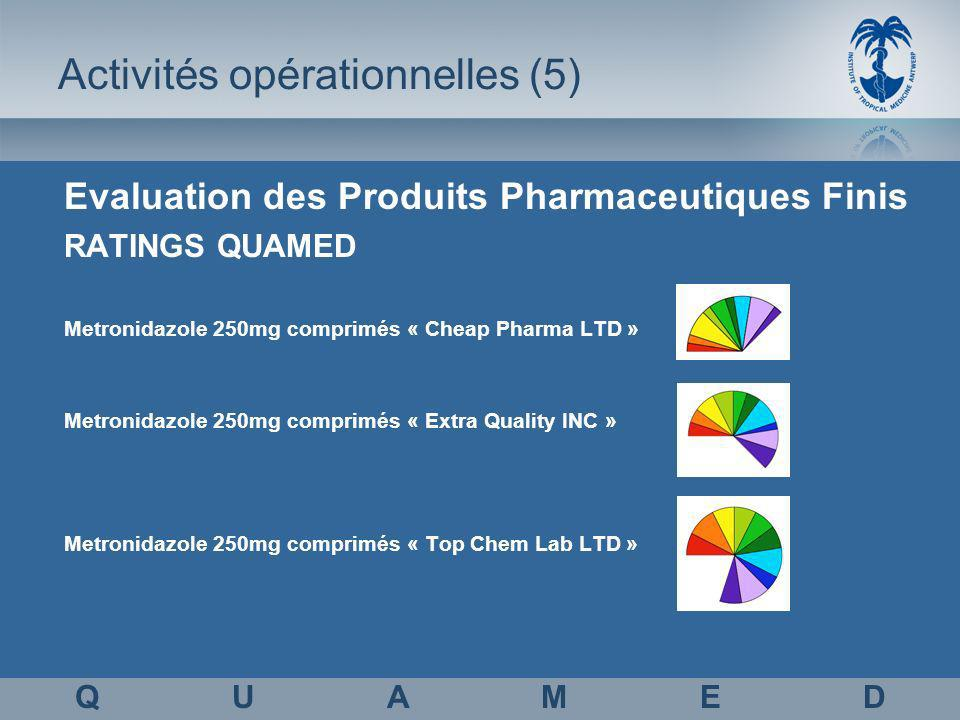 Activités opérationnelles (5) Evaluation des Produits Pharmaceutiques Finis RATINGS QUAMED Metronidazole 250mg comprimés « Cheap Pharma LTD » Metronidazole 250mg comprimés « Extra Quality INC » Metronidazole 250mg comprimés « Top Chem Lab LTD » Q U A M E D