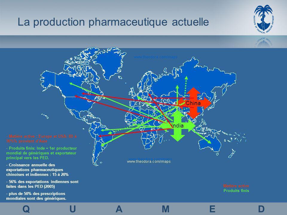 La production pharmaceutique actuelle Q U A M E D China India Matière active Produits finis - Matière active : Europe et USA: 80 à 90% provient dAsie - Produits finis: Inde = 1er producteur mondial de génériques et exportateur principal vers les PED.