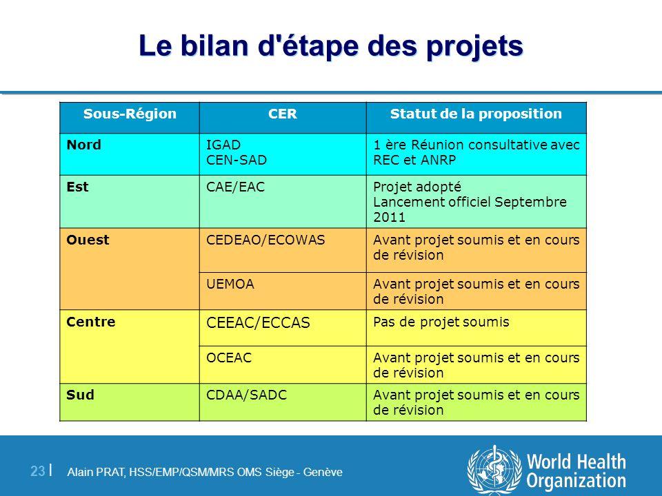 Alain PRAT, HSS/EMP/QSM/MRS OMS Siège - Genève 23 | Le bilan d'étape des projets Statut de la propositionCERSous-Région 1 ère Réunion consultative ave