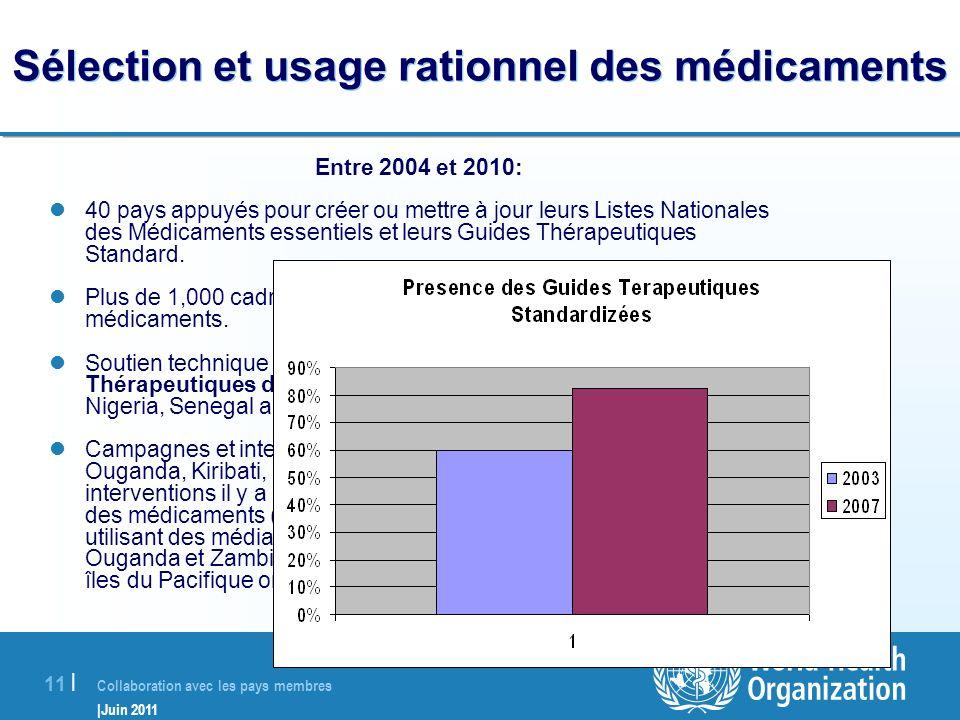 Collaboration avec les pays membres |Juin 2011 11 | Sélection et usage rationnel des médicaments Entre 2004 et 2010: 40 pays appuyés pour créer ou met