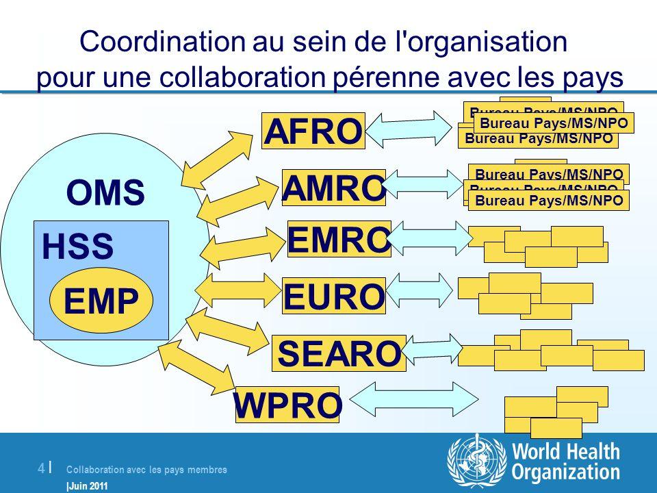 Collaboration avec les pays membres |Juin 2011 4 |4 | Coordination au sein de l'organisation pour une collaboration pérenne avec les pays OMS HSS EMP