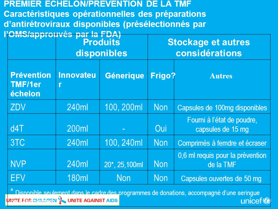 PREMIER ÉCHELON/PRÉVENTION DE LA TMF Caractéristiques opérationnelles des préparations dantirétroviraux disponibles (présélectionnés par lOMS/approuvés par la FDA) Produits disponibles Stockage et autres considérations Prévention TMF/1er échelon Innovateu r ZDV240ml100, 200mlNon Capsules de 100mg disponibles d4T200ml-Oui Fourni à létat de poudre, capsules de 15 mg 3TC240ml100, 240mlNon Comprimés à femdre et écraser NVP240ml 20*, 25,100ml Non 0,6 ml requis pour la prévention de la TMF EFV180mlNon Capsules ouvertes de 50 mg * Disponible seulement dans le cadre des programmes de donations, accompagné dune seringue pour ladministrer GéneriqueFrigo.