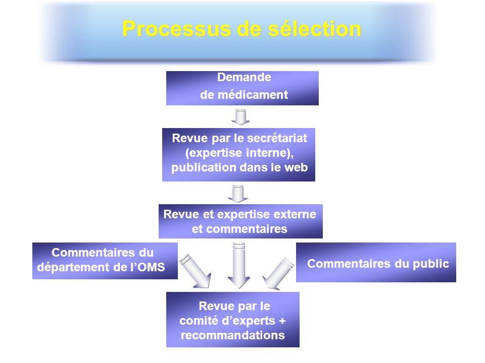 Processus de sélection Demande de médicament Revue par le secrétariat (expertise interne), publication dans le web Revue et expertise externe et comme