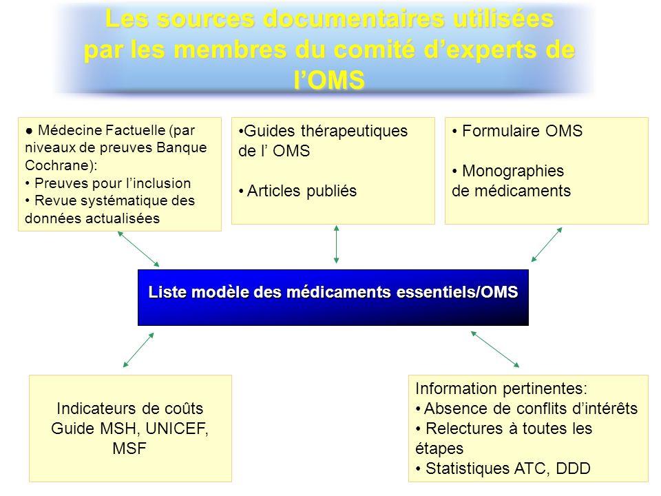 Les sources documentaires utilisées par les membres du comité dexperts de lOMS Liste modèle des médicaments essentiels/OMS Médecine Factuelle (par niv