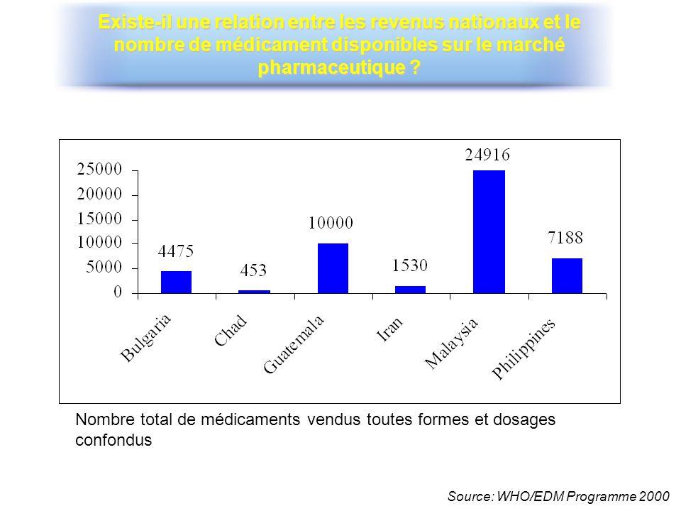 Nombre total de médicaments vendus toutes formes et dosages confondus Source: WHO/EDM Programme 2000 Existe-il une relation entre les revenus nationau