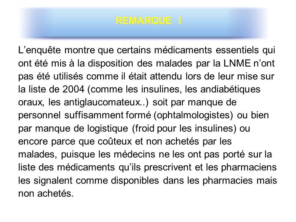 Lenquête montre que certains médicaments essentiels qui ont été mis à la disposition des malades par la LNME nont pas été utilisés comme il était atte