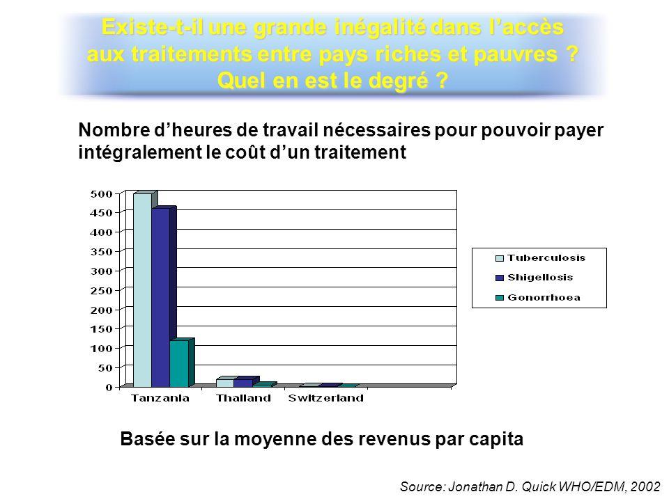 Basée sur la moyenne des revenus par capita Nombre dheures de travail nécessaires pour pouvoir payer intégralement le coût dun traitement Source: Jona