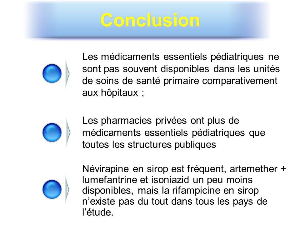 Conclusion Les médicaments essentiels pédiatriques ne sont pas souvent disponibles dans les unités de soins de santé primaire comparativement aux hôpi