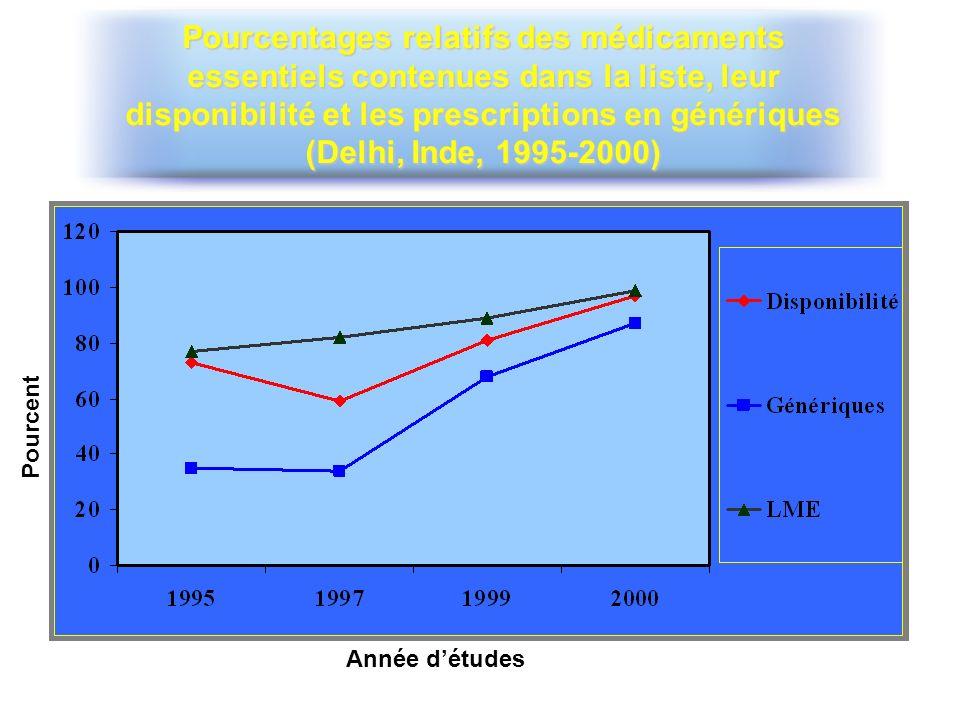 Pourcentages relatifs des médicaments essentiels contenues dans la liste, leur disponibilité et les prescriptions en génériques (Delhi, Inde, 1995-200