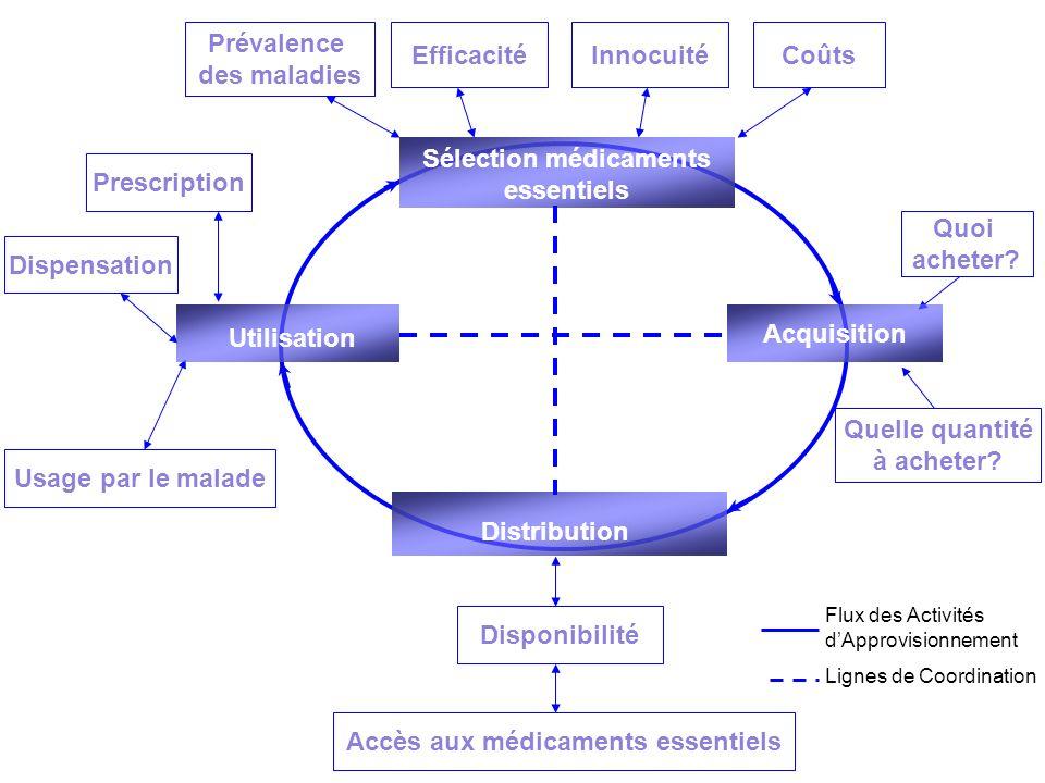 Prévalence des maladies EfficacitéInnocuitéCoûts Quelle quantité à acheter? Quoi acheter? Disponibilité Accès aux médicaments essentiels Usage par le