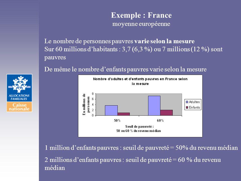 Exemple : France moyenne européenne Le nombre de personnes pauvres varie selon la mesure Sur 60 millions dhabitants : 3,7 (6,3 %) ou 7 millions (12 %)
