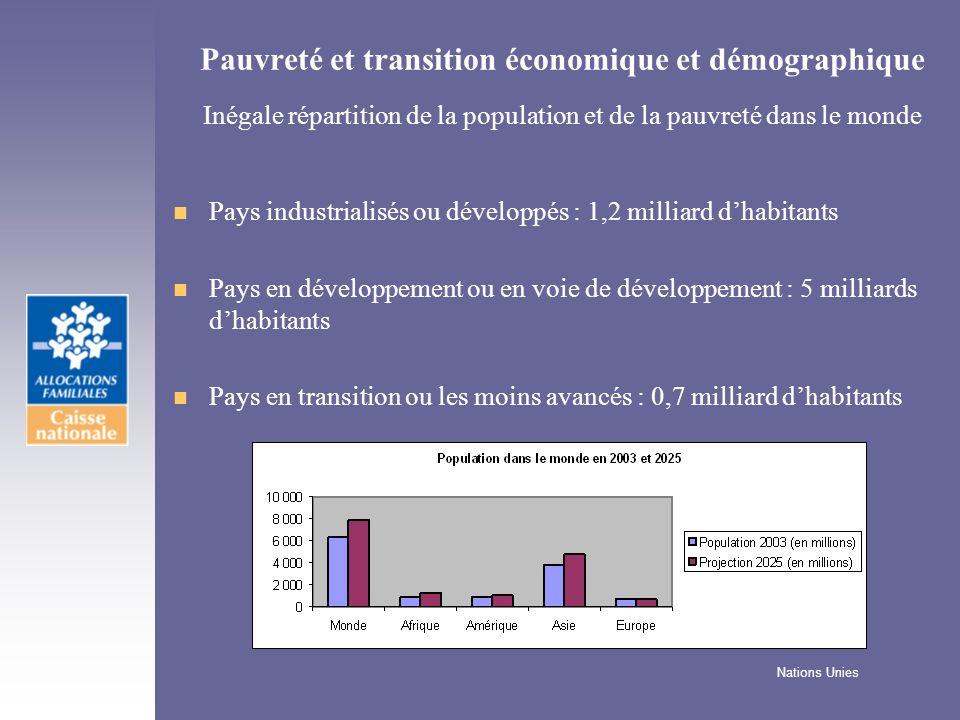 Pauvreté et transition économique et démographique Inégale répartition de la population et de la pauvreté dans le monde n Pays industrialisés ou dével