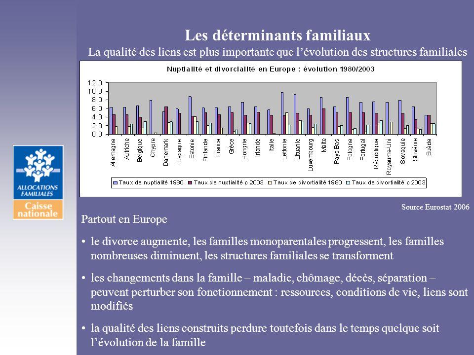 Les déterminants familiaux La qualité des liens est plus importante que lévolution des structures familiales Source Eurostat 2006 Partout en Europe le