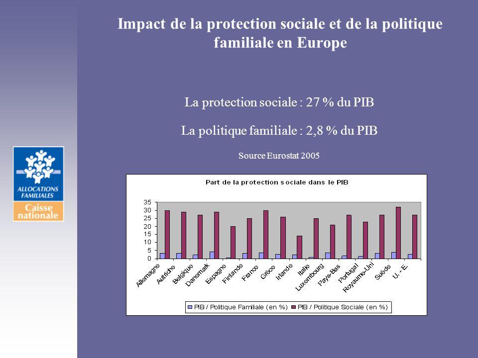 Impact de la protection sociale et de la politique familiale en Europe La protection sociale : 27 % du PIB La politique familiale : 2,8 % du PIB Sourc