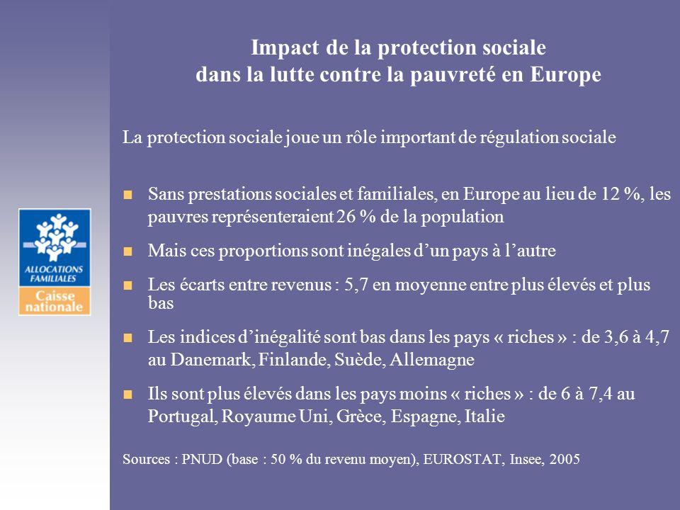 Impact de la protection sociale dans la lutte contre la pauvreté en Europe La protection sociale joue un rôle important de régulation sociale n Sans p