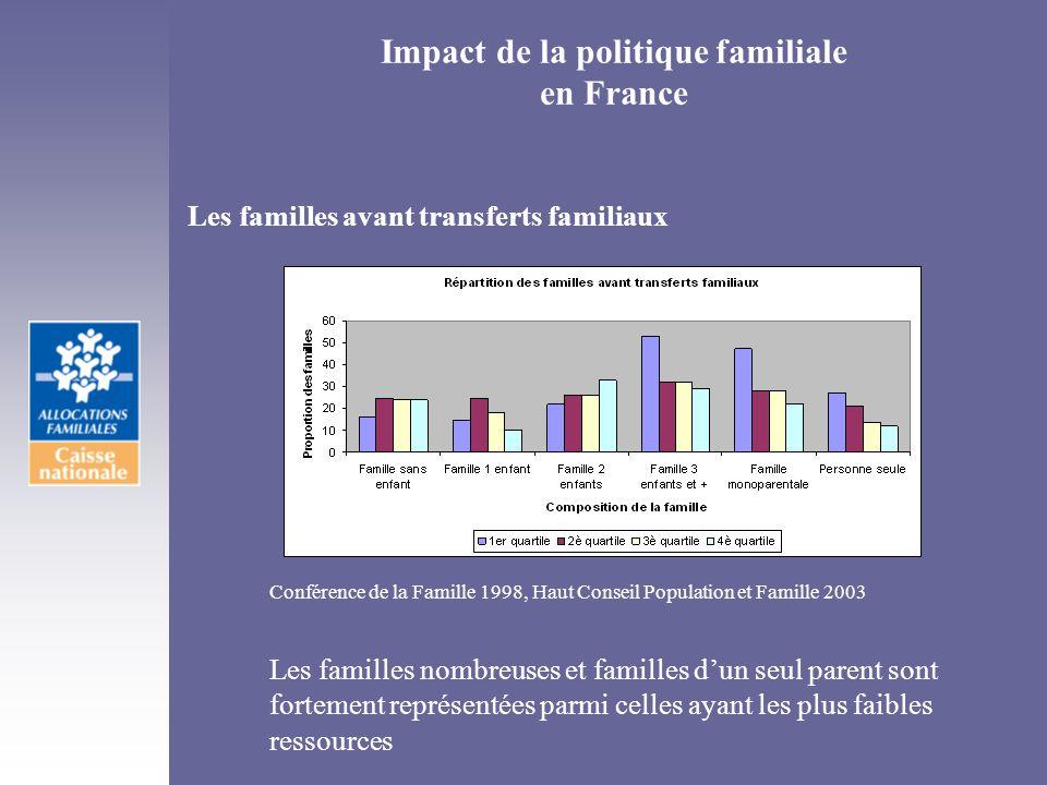 Impact de la politique familiale en France Conférence de la Famille 1998, Haut Conseil Population et Famille 2003 Les familles nombreuses et familles