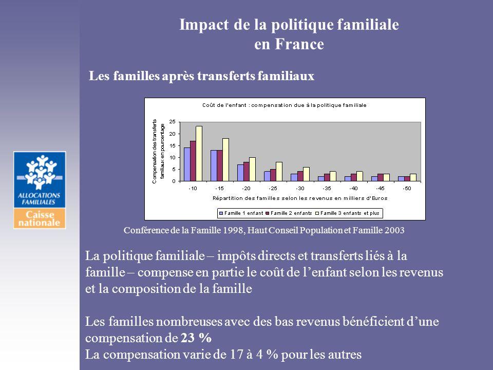 Impact de la politique familiale en France Les familles après transferts familiaux Conférence de la Famille 1998, Haut Conseil Population et Famille 2
