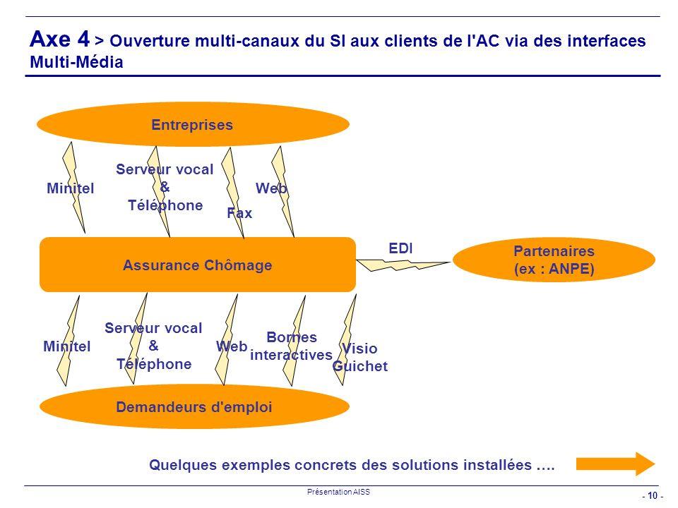 - 10 - Présentation AISS Axe 4 > Ouverture multi-canaux du SI aux clients de l'AC via des interfaces Multi-Média Assurance Chômage Entreprises Demande