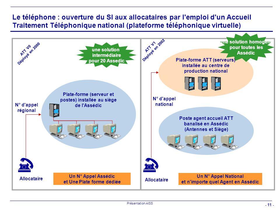 - 11 - Présentation AISS Le téléphone : ouverture du SI aux allocataires par l'emploi d'un Accueil Traitement Téléphonique national (plateforme téléph