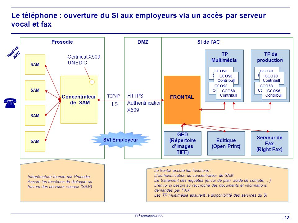 - 12 - Présentation AISS Le téléphone : ouverture du SI aux employeurs via un accès par serveur vocal et fax ProsodieSI de l'AC SAM HTTPS Authentifica